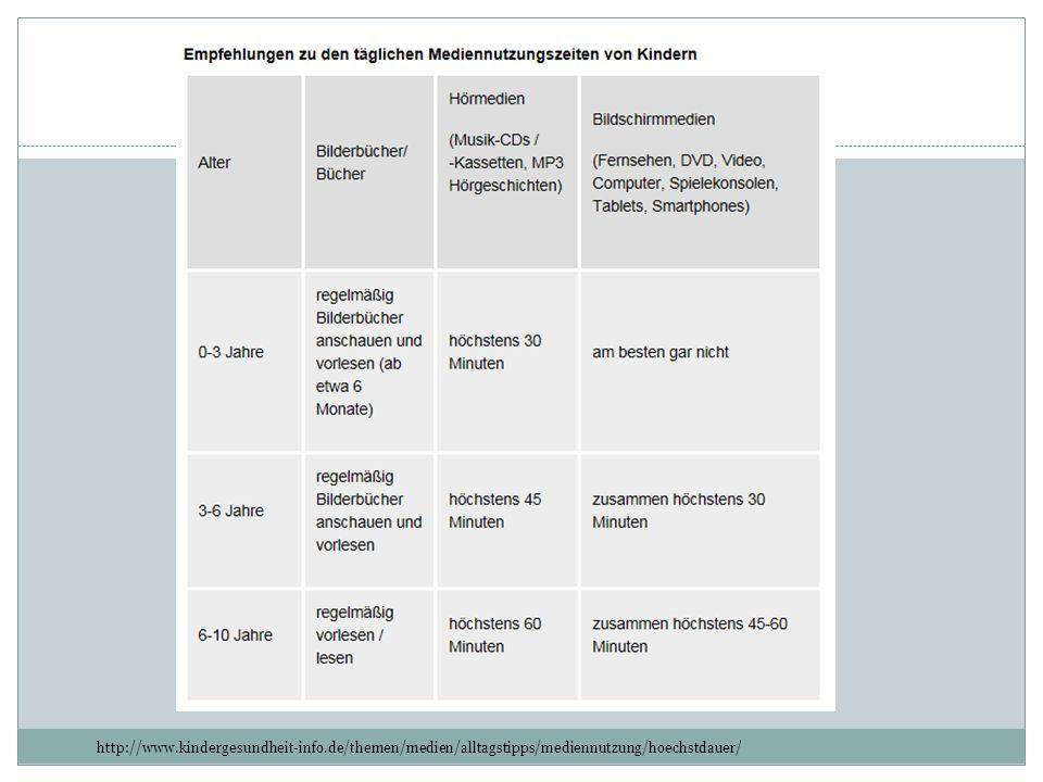 http://www.kindergesundheit-info.de/themen/medien/alltagstipps/mediennutzung/hoechstdauer/