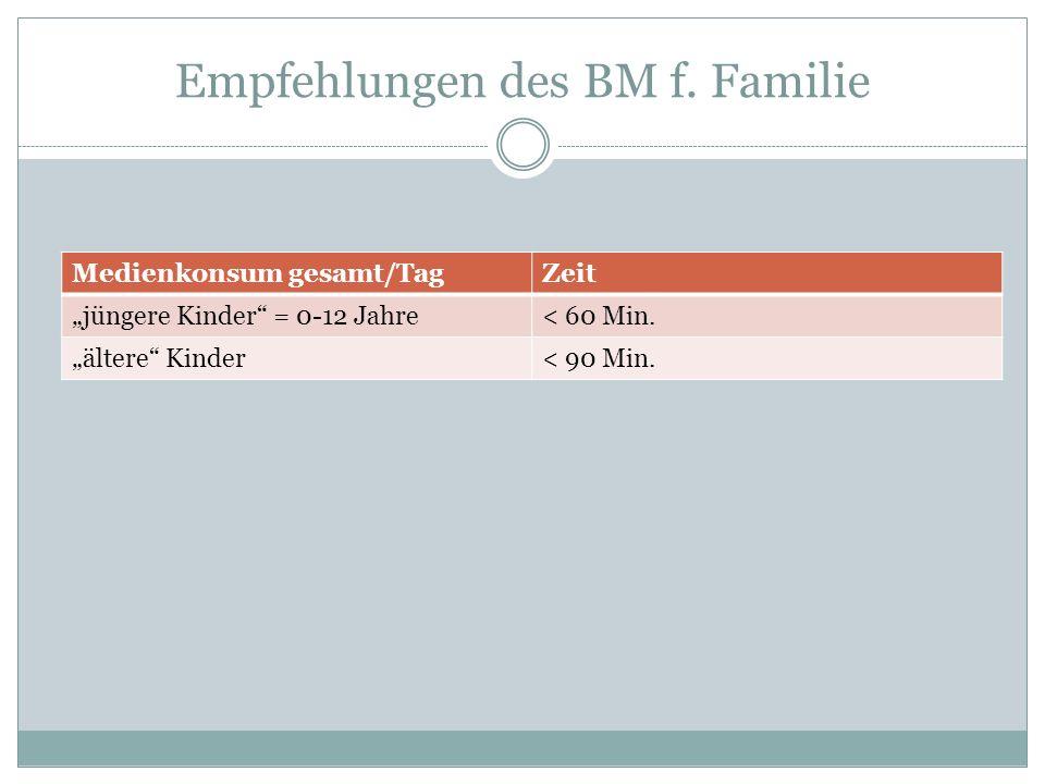 """Empfehlungen des BM f. Familie Medienkonsum gesamt/TagZeit """"jüngere Kinder = 0-12 Jahre< 60 Min."""