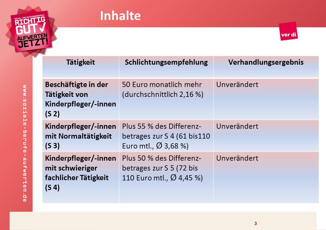 3 TätigkeitSchlichtungsempfehlungVerhandlungsergebnis Beschäftigte in der Tätigkeit von Kinderpfleger/-innen (S 2) 50 Euro monatlich mehr (durchschnittlich 2,16 %) Unverändert Kinderpfleger/-innen mit Normaltätigkeit (S 3) Plus 55 % des Differenz- betrages zur S 4 (61 bis110 Euro mtl., Ø 3,68 %) Unverändert Kinderpfleger/-innen mit schwieriger fachlicher Tätigkeit (S 4) Plus 50 % des Differenz- betrages zur S 5 (72 bis 110 Euro mtl., Ø 4,45 %) Unverändert Inhalte