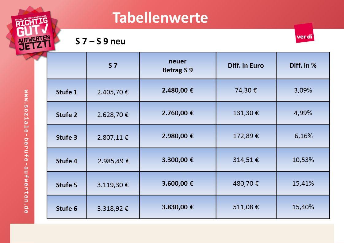 S 7 neuer Betrag S 9 Diff. in EuroDiff.