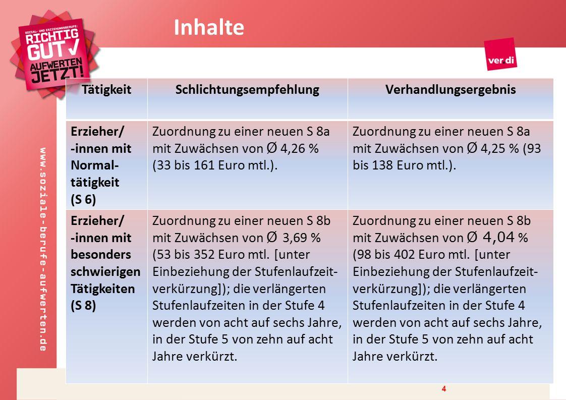4 TätigkeitSchlichtungsempfehlungVerhandlungsergebnis Erzieher/ -innen mit Normal- tätigkeit (S 6) Zuordnung zu einer neuen S 8a mit Zuwächsen von Ø 4,26 % (33 bis 161 Euro mtl.).
