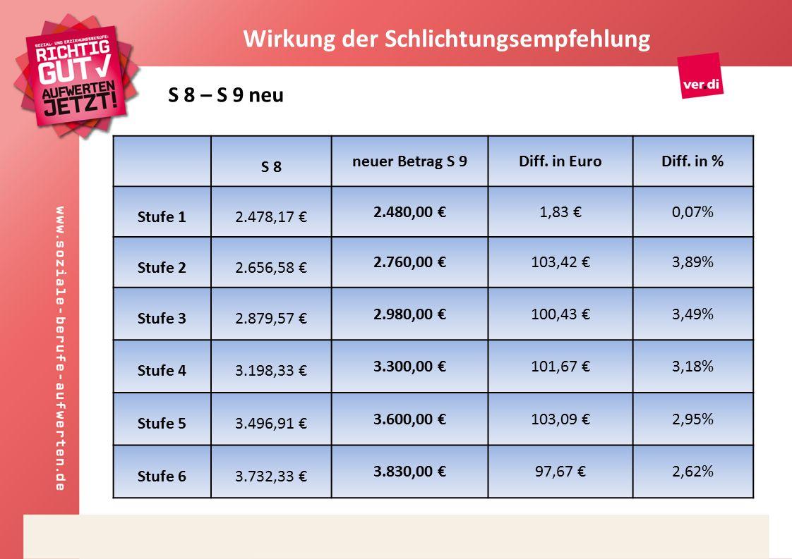 S 8 neuer Betrag S 9Diff. in EuroDiff.