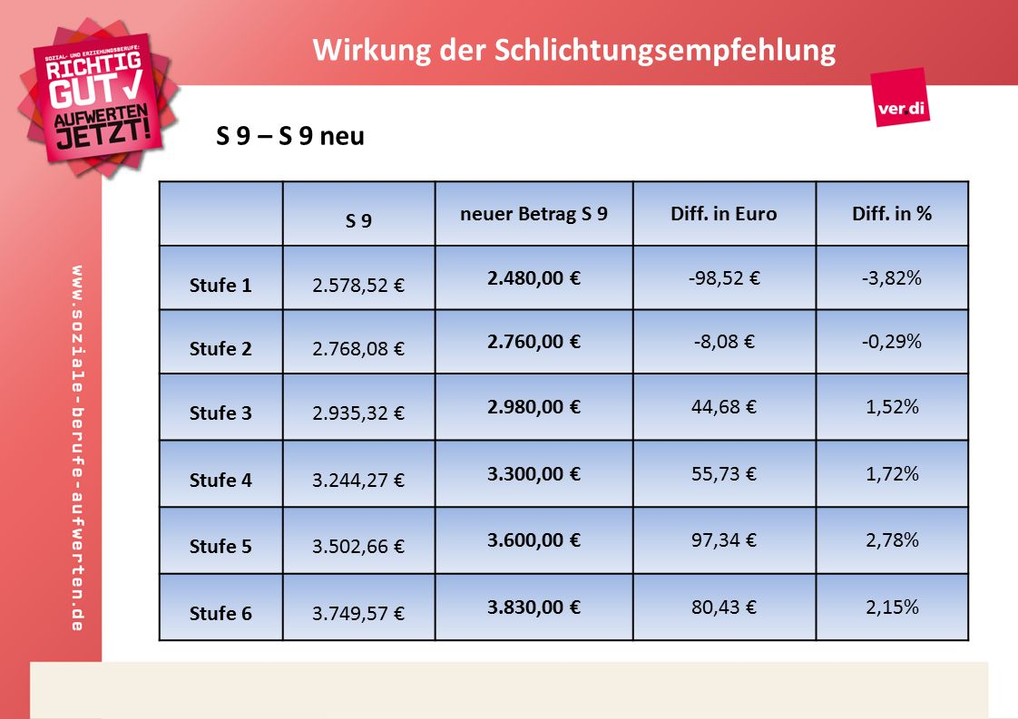 S 9 neuer Betrag S 9Diff. in EuroDiff.