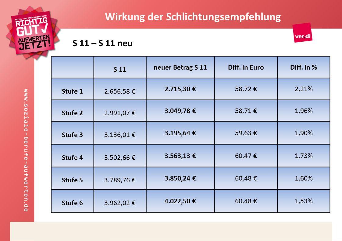 S 11 neuer Betrag S 11Diff. in EuroDiff.