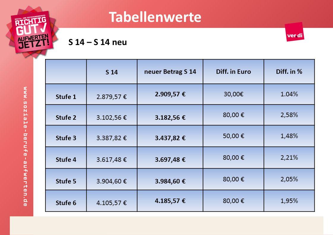 S 14 neuer Betrag S 14Diff. in EuroDiff.