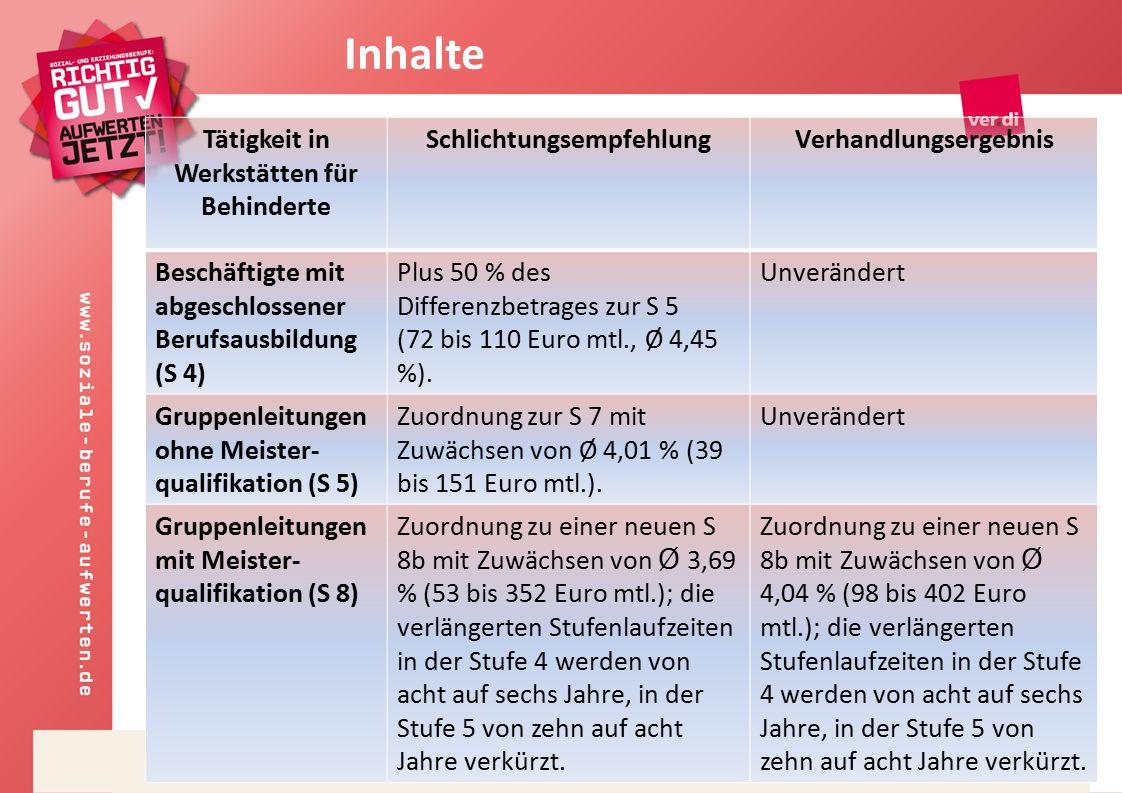 8 Tätigkeit in Werkstätten für Behinderte SchlichtungsempfehlungVerhandlungsergebnis Beschäftigte mit abgeschlossener Berufsausbildung (S 4) Plus 50 % des Differenzbetrages zur S 5 (72 bis 110 Euro mtl., Ø 4,45 %).