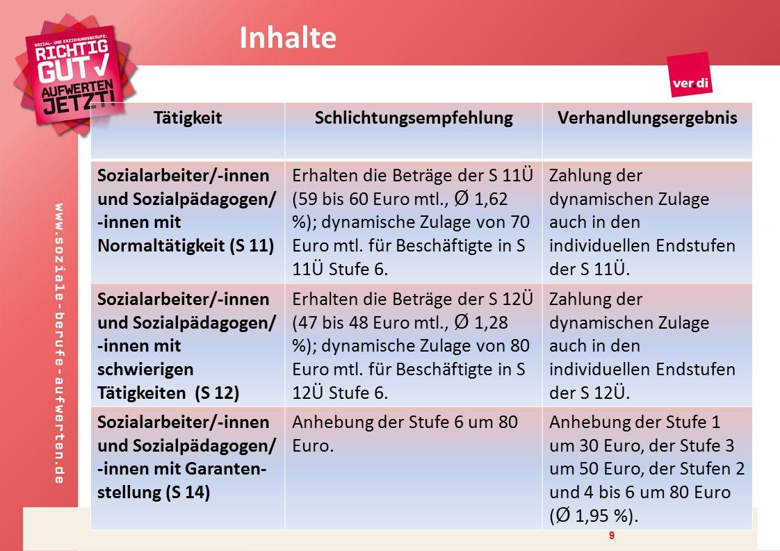 9 TätigkeitSchlichtungsempfehlungVerhandlungsergebnis Sozialarbeiter/-innen und Sozialpädagogen/ -innen mit Normaltätigkeit (S 11) Erhalten die Beträge der S 11Ü (59 bis 60 Euro mtl., Ø 1,62 %); dynamische Zulage von 70 Euro mtl.