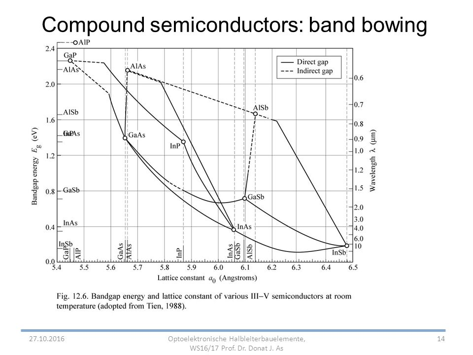 14 Compound semiconductors: band bowing Optoelektronische Halbleiterbauelemente, WS16/17 Prof.
