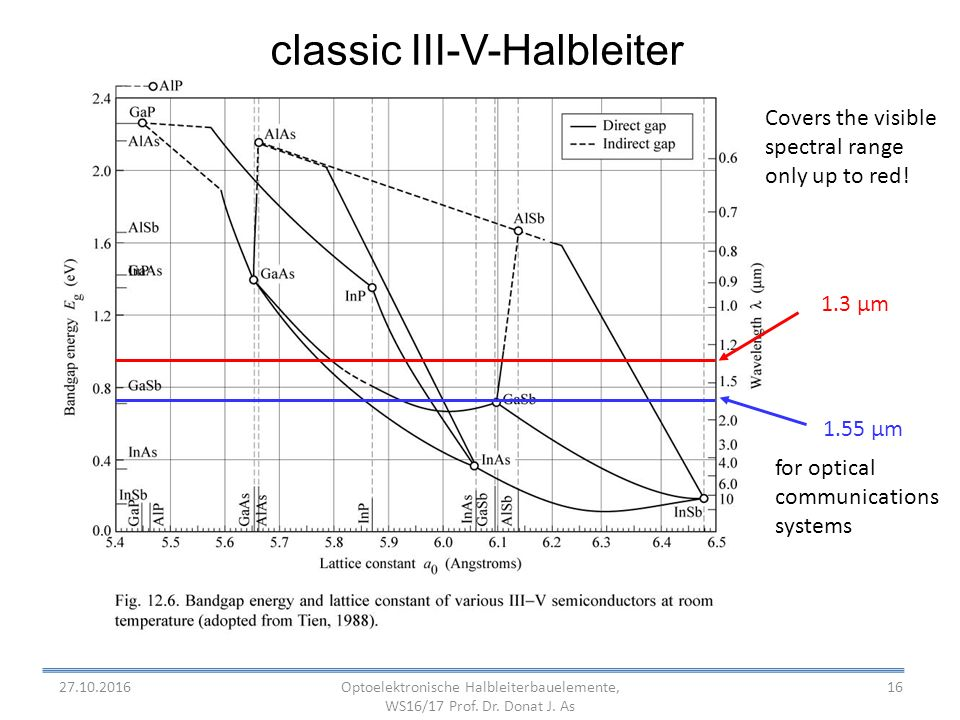16 classic III-V-Halbleiter 1.3 µm 1.55 µm for optical communications systems Covers the visible spectral range only up to red.