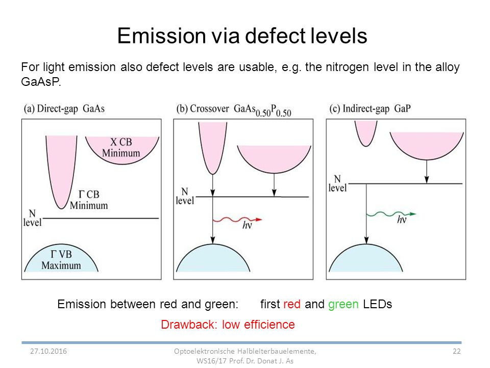 22 Emission via defect levels For light emission also defect levels are usable, e.g.