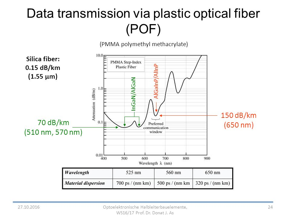 24 Data transmission via plastic optical fiber (POF) 150 dB/km (650 nm) AlGaInP/AlInP (PMMA polymethyl methacrylate) InGaN/AlGaN 70 dB/km (510 nm, 570 nm) Silica fiber: 0.15 dB/km (1.55 µm) Optoelektronische Halbleiterbauelemente, WS16/17 Prof.