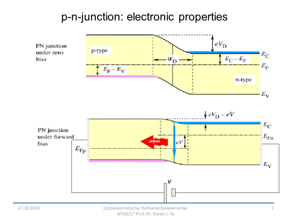 7 p-n-junction: electronic properties photon V Optoelektronische Halbleiterbauelemente, WS16/17 Prof.