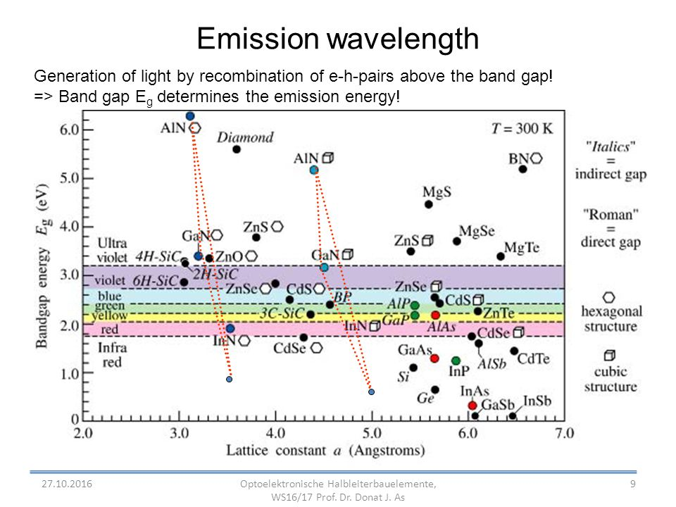 9 Emission wavelength Generation of light by recombination of e-h-pairs above the band gap.