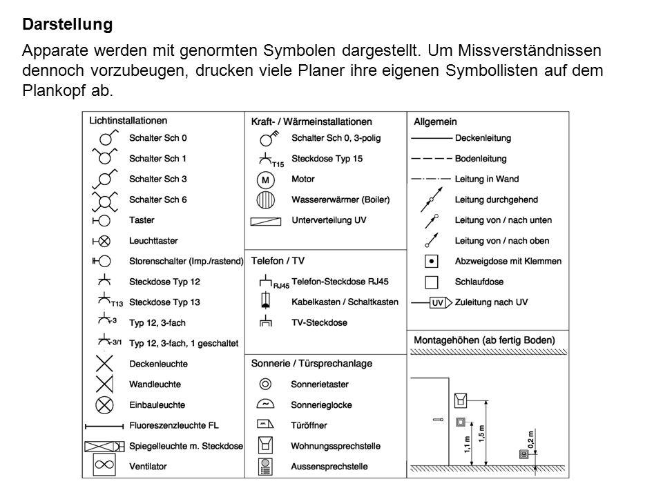 Darstellung Apparate werden mit genormten Symbolen dargestellt.