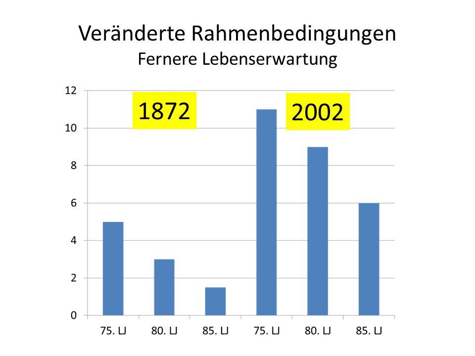 Veränderte Rahmenbedingungen Fernere Lebenserwartung 1872 2002