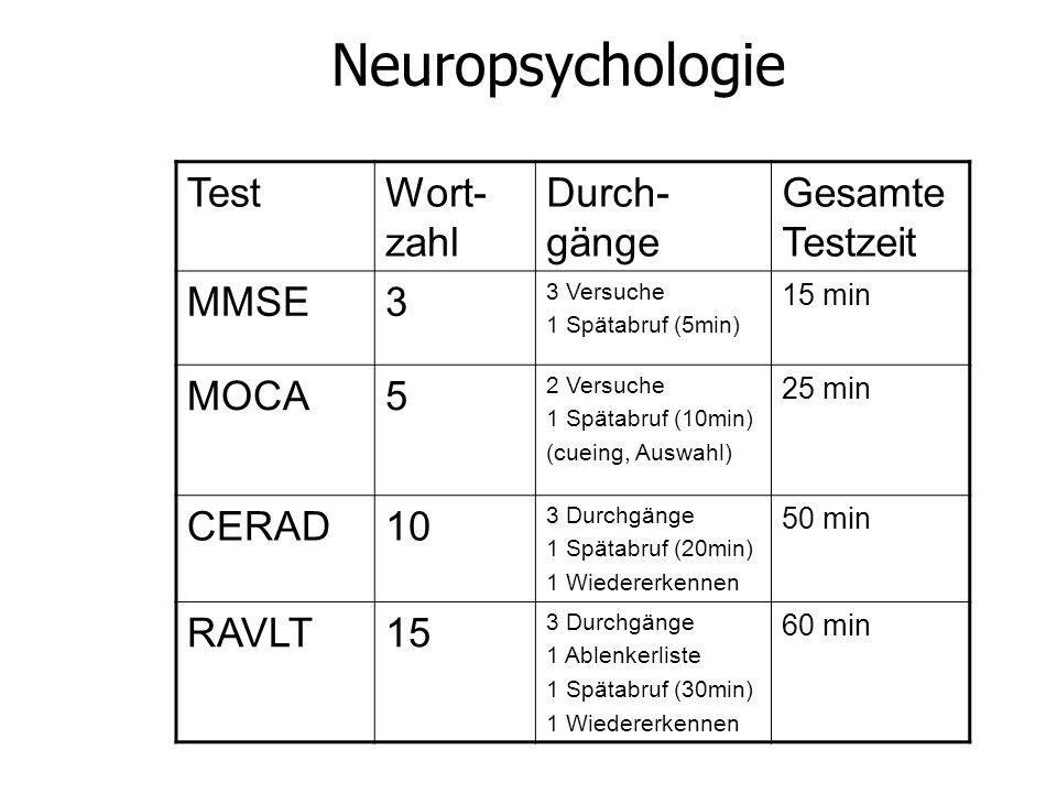 Neuropsychologie TestWort- zahl Durch- gänge Gesamte Testzeit MMSE3 3 Versuche 1 Spätabruf (5min) 15 min MOCA5 2 Versuche 1 Spätabruf (10min) (cueing, Auswahl) 25 min CERAD10 3 Durchgänge 1 Spätabruf (20min) 1 Wiedererkennen 50 min RAVLT15 3 Durchgänge 1 Ablenkerliste 1 Spätabruf (30min) 1 Wiedererkennen 60 min