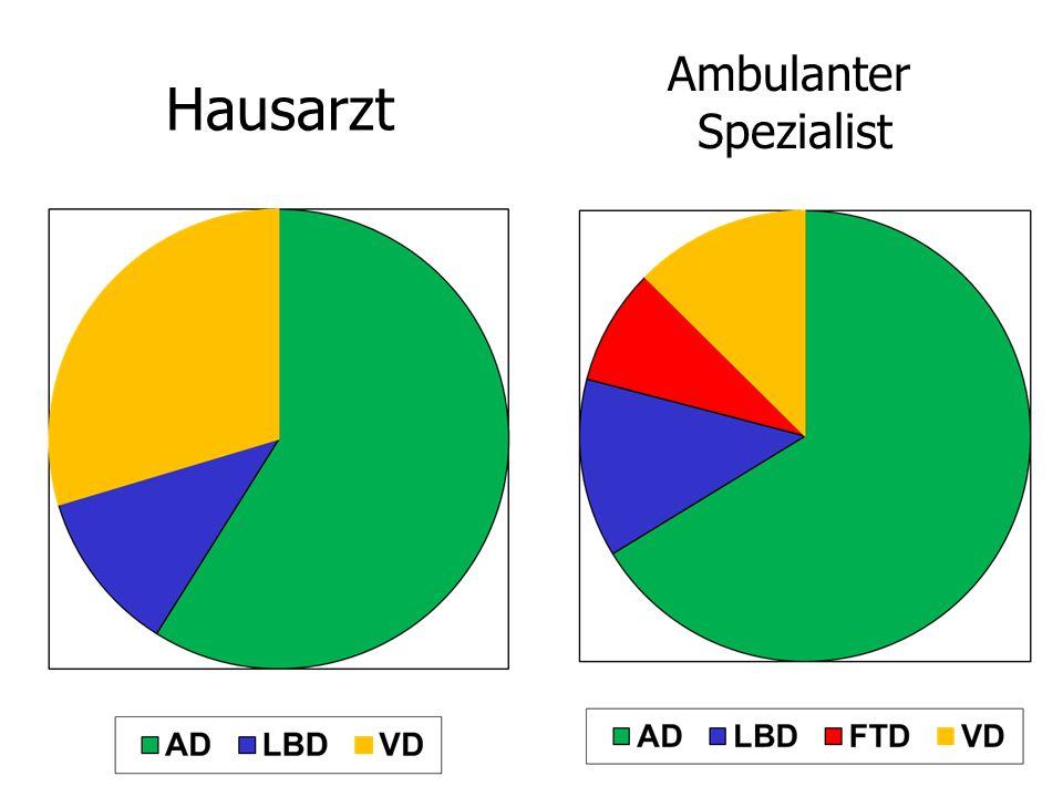 Hausarzt Ambulanter Spezialist