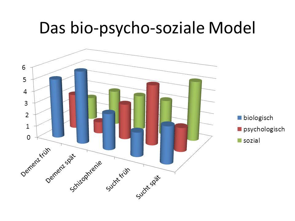Das bio-psycho-soziale Model