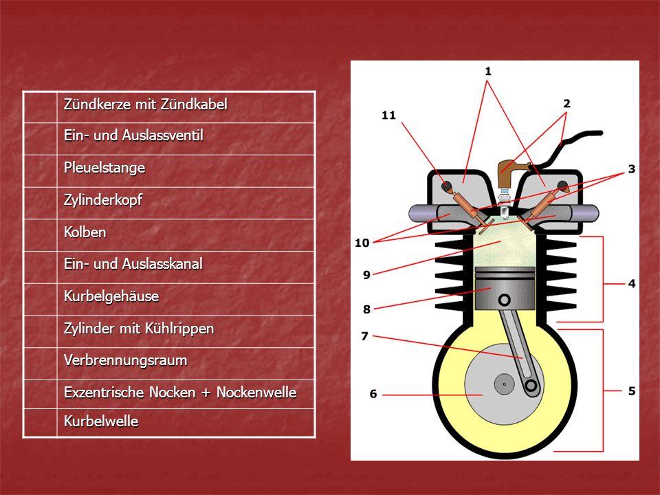 Zündkerze mit Zündkabel Ein- und Auslassventil Pleuelstange Zylinderkopf Kolben Ein- und Auslasskanal Kurbelgehäuse Zylinder mit Kühlrippen Verbrennungsraum Exzentrische Nocken + Nockenwelle Kurbelwelle