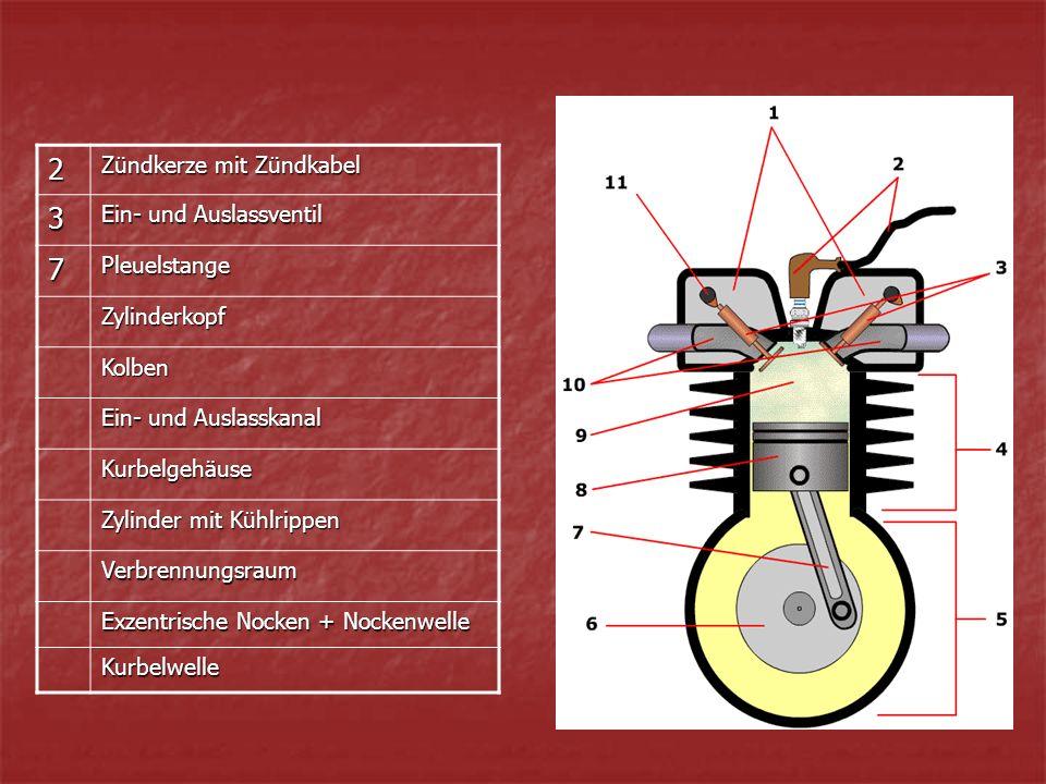 2 Zündkerze mit Zündkabel 3 Ein- und Auslassventil 7Pleuelstange Zylinderkopf Kolben Ein- und Auslasskanal Kurbelgehäuse Zylinder mit Kühlrippen Verbrennungsraum Exzentrische Nocken + Nockenwelle Kurbelwelle
