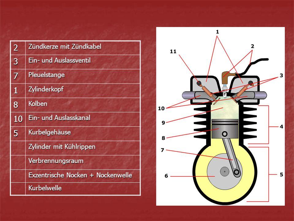 2 Zündkerze mit Zündkabel 3 Ein- und Auslassventil 7Pleuelstange 1Zylinderkopf 8Kolben 10 Ein- und Auslasskanal 5Kurbelgehäuse Zylinder mit Kühlrippen Verbrennungsraum Exzentrische Nocken + Nockenwelle Kurbelwelle