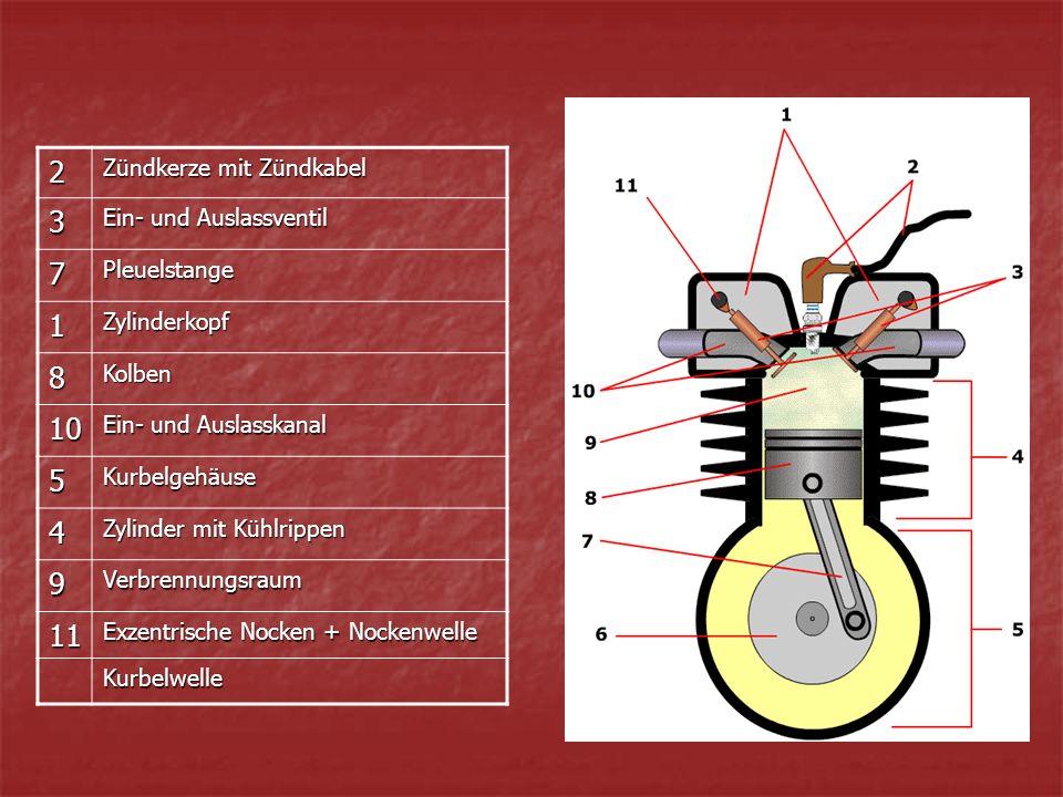2 Zündkerze mit Zündkabel 3 Ein- und Auslassventil 7Pleuelstange 1Zylinderkopf 8Kolben 10 Ein- und Auslasskanal 5Kurbelgehäuse 4 Zylinder mit Kühlrippen 9Verbrennungsraum 11 Exzentrische Nocken + Nockenwelle Kurbelwelle