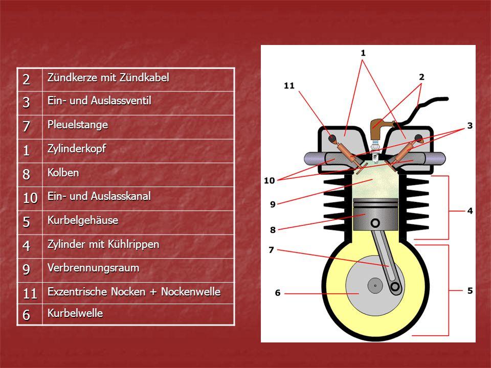 2 Zündkerze mit Zündkabel 3 Ein- und Auslassventil 7Pleuelstange 1Zylinderkopf 8Kolben 10 Ein- und Auslasskanal 5Kurbelgehäuse 4 Zylinder mit Kühlrippen 9Verbrennungsraum 11 Exzentrische Nocken + Nockenwelle 6Kurbelwelle