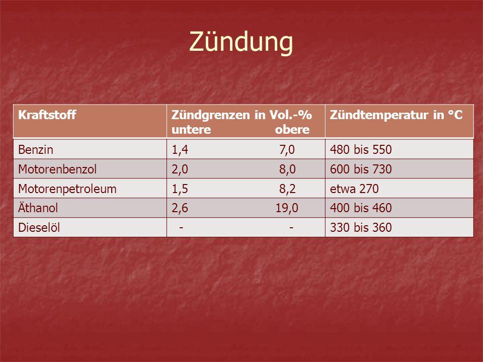 Zündung KraftstoffZündgrenzen in Vol.-% untere obere Zündtemperatur in °C Benzin1,4 7,0480 bis 550 Motorenbenzol2,0 8,0600 bis 730 Motorenpetroleum1,5 8,2etwa 270 Äthanol2,6 19,0400 bis 460 Dieselöl - -330 bis 360
