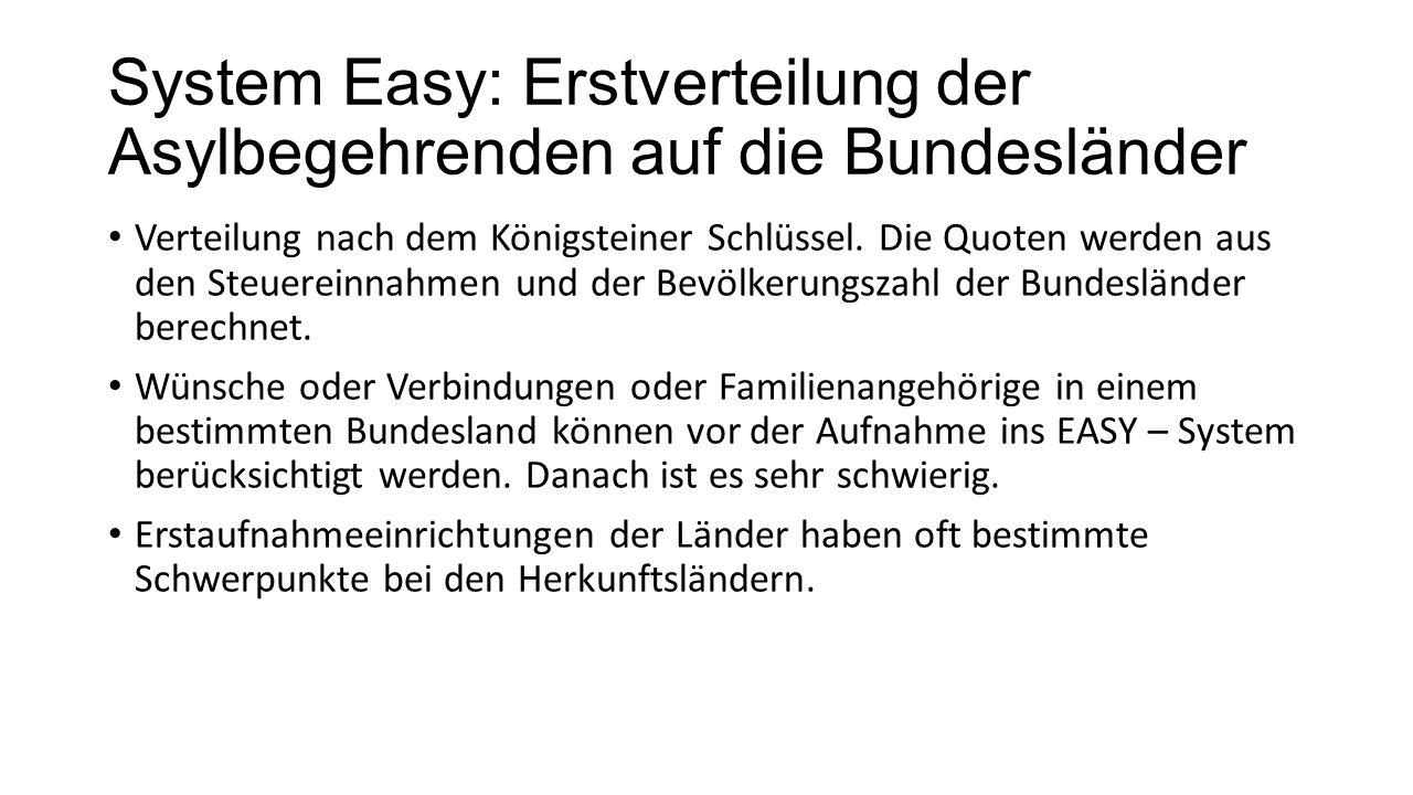 System Easy: Erstverteilung der Asylbegehrenden auf die Bundesländer Verteilung nach dem Königsteiner Schlüssel.