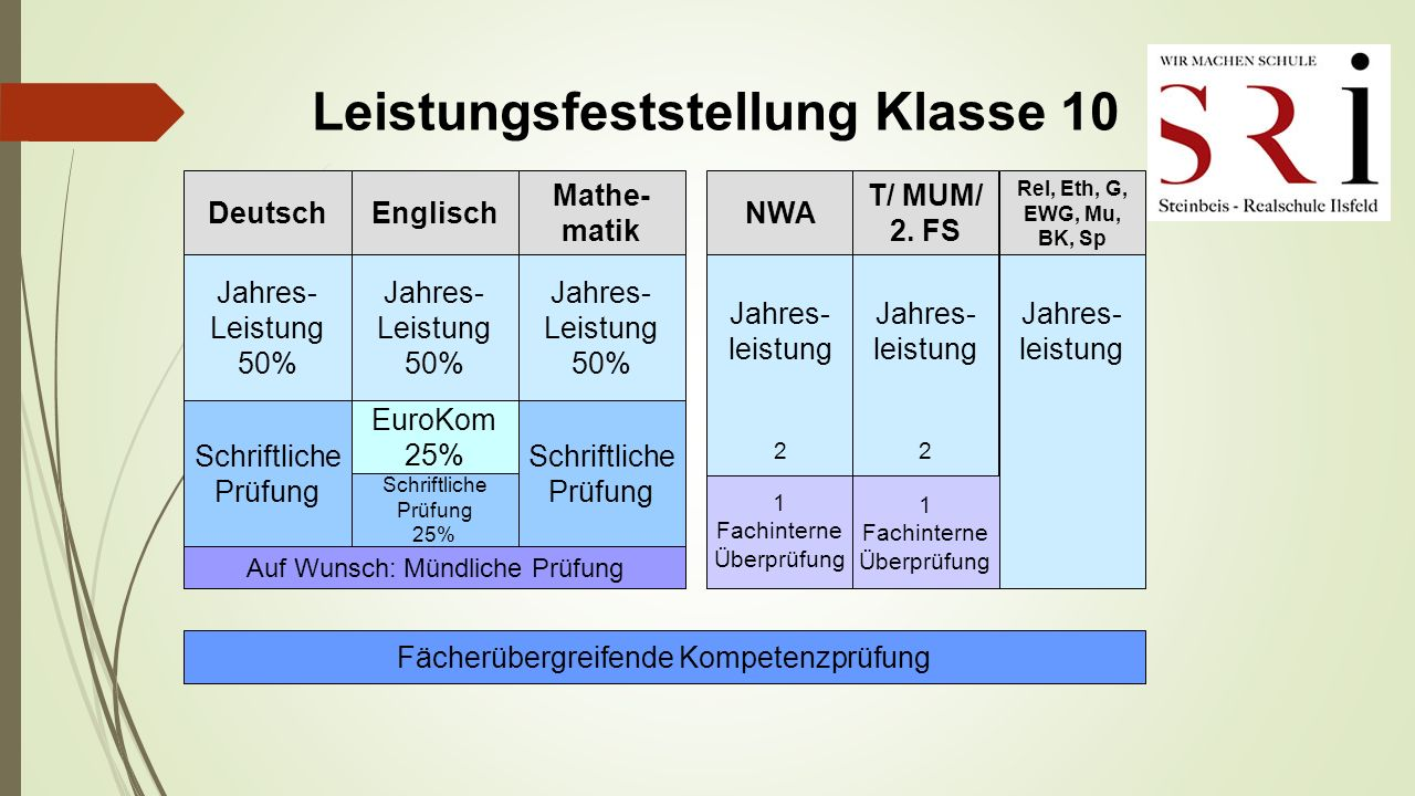 Leistungsfeststellung Klasse 10 T/ MUM/ 2.