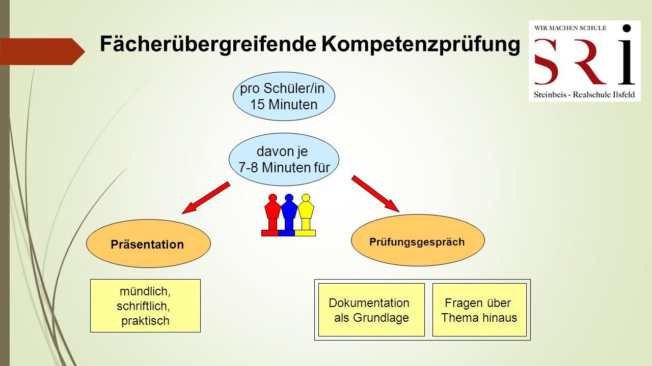 Fächerübergreifende Kompetenzprüfung Prüfungsgespräch Präsentation pro Schüler/in 15 Minuten davon je 7-8 Minuten für mündlich, schriftlich, praktisch Dokumentation als Grundlage Fragen über Thema hinaus