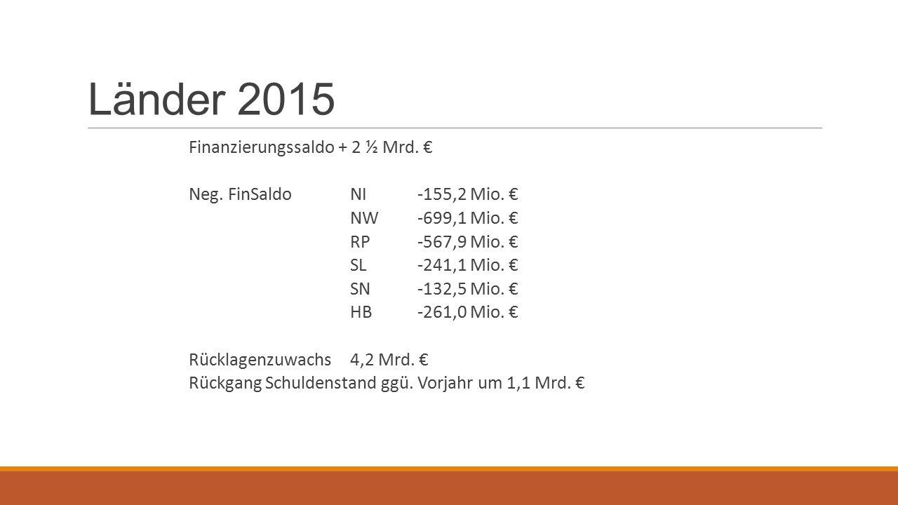 Länder 2015 Finanzierungssaldo + 2 ½ Mrd. € Neg. FinSaldoNI-155,2 Mio.