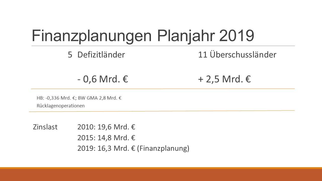 Finanzplanungen Planjahr 2019 5Defizitländer11 Überschussländer - 0,6 Mrd.