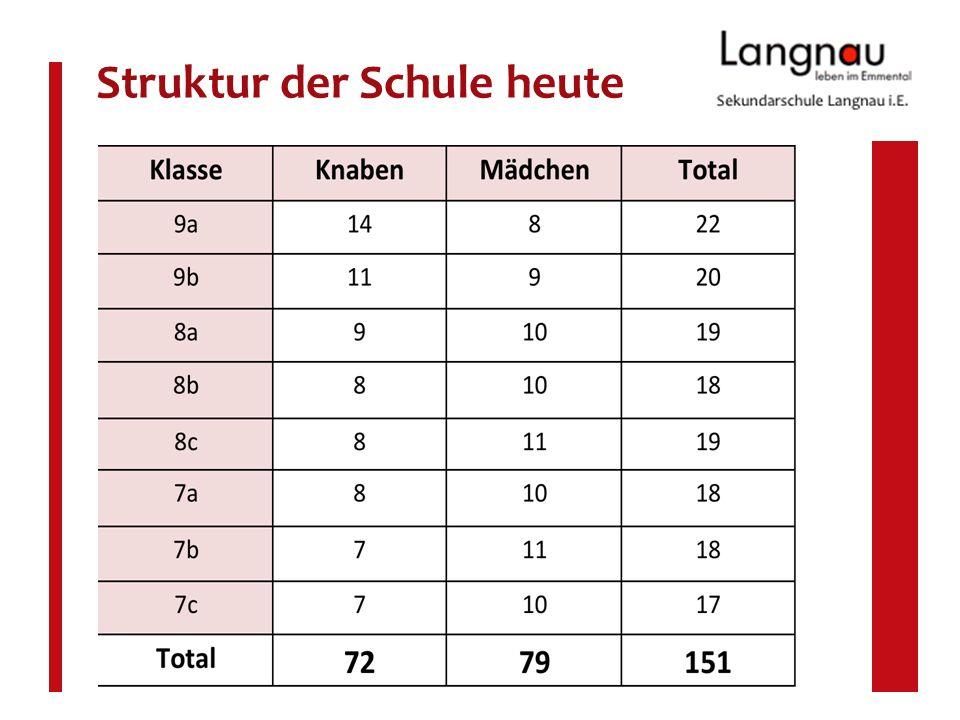 www.schule-langnau.ch