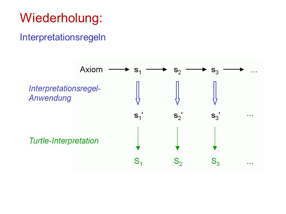 Wiederholung: Interpretationsregeln Interpretationsregel- Anwendung Turtle-Interpretation