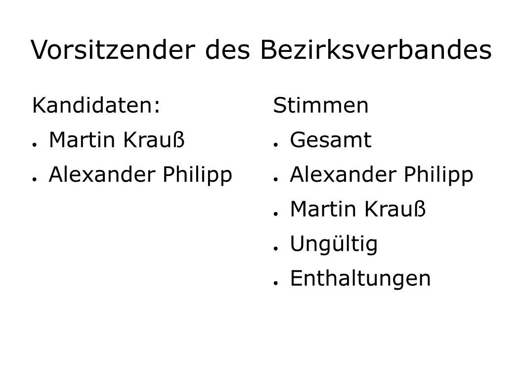 Vorsitzender des Bezirksverbandes Kandidaten: ● Martin Krauß ● Alexander Philipp Stimmen ● Gesamt ● Alexander Philipp ● Martin Krauß ● Ungültig ● Enthaltungen