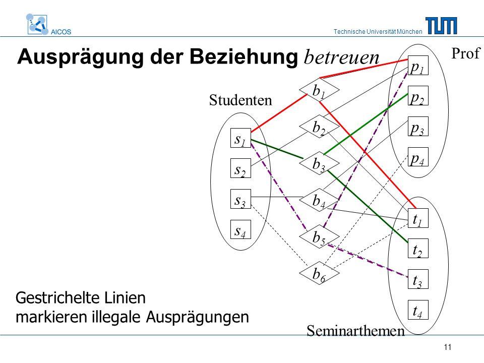 Technische Universität München 11 Ausprägung der Beziehung betreuen Prof Seminarthemen p1p1 p2p2 p3p3 p4p4 t1t1 t2t2 t3t3 t4t4 s1s1 s2s2 s3s3 s4s4 b1b1 b2b2 b3b3 b4b4 b5b5 b6b6 Studenten Gestrichelte Linien markieren illegale Ausprägungen