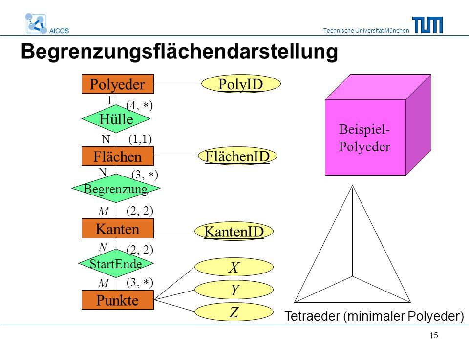 Technische Universität München 15 Polyeder Hülle Flächen Begrenzung Kanten StartEnde Punkte PolyID FlächenID KantenID X Y Z 1 N N M N M (4,  ) (1,1) (3,  ) (2, 2) (3,  ) Beispiel- Polyeder Begrenzungsflächendarstellung Tetraeder (minimaler Polyeder)