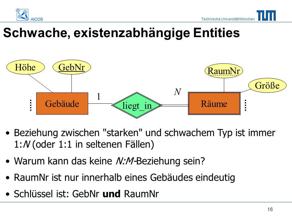 Technische Universität München 16 Schwache, existenzabhängige Entities Beziehung zwischen starken und schwachem Typ ist immer 1:N (oder 1:1 in seltenen Fällen) Warum kann das keine N:M-Beziehung sein.