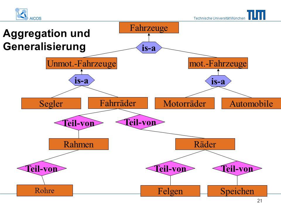 Technische Universität München 21... Rohre...