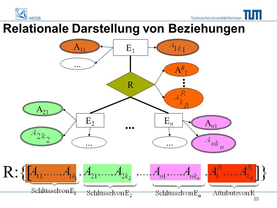 Technische Universität München 35 Relationale Darstellung von Beziehungen A 11 E1E1 R...