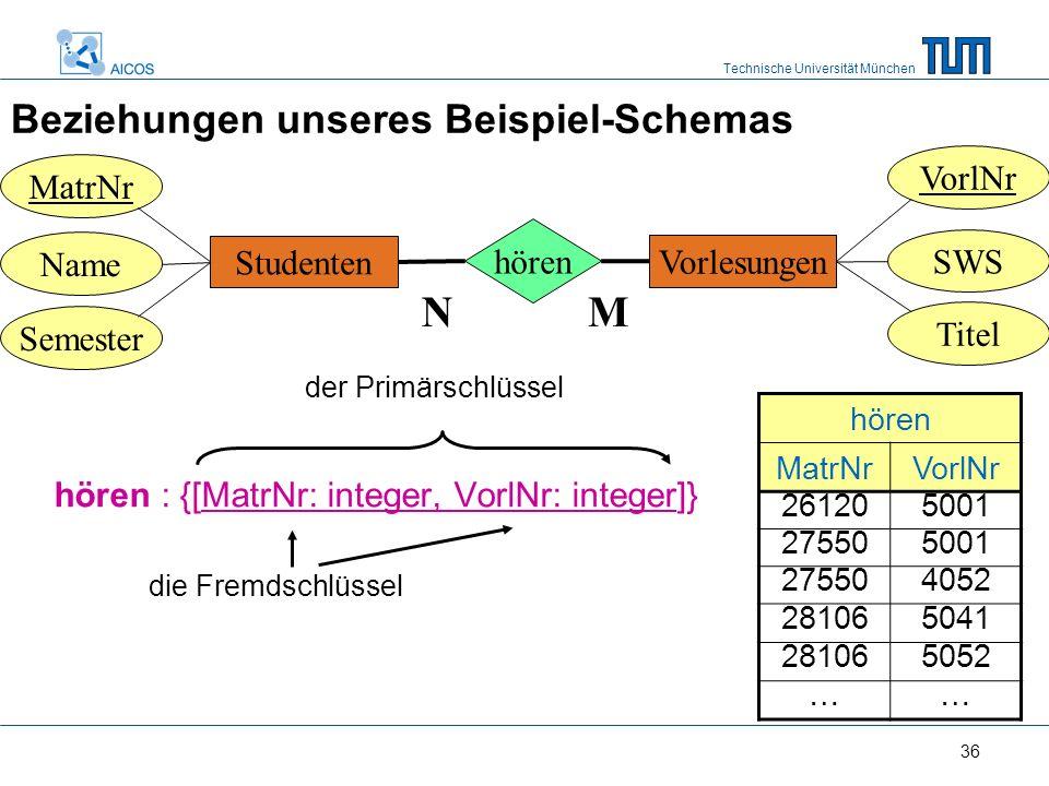 Technische Universität München 36 Beziehungen unseres Beispiel-Schemas hören : {[MatrNr: integer, VorlNr: integer]} Studenten MatrNr Semester Name hören Vorlesungen SWS VorlNr Titel MN hören MatrNrVorlNr 261205001 275505001 275504052 281065041 281065052 …… die Fremdschlüssel der Primärschlüssel