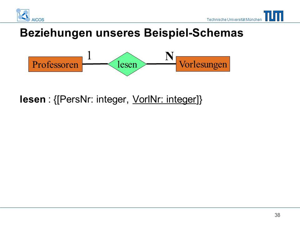 Technische Universität München 38 Beziehungen unseres Beispiel-Schemas lesen : {[PersNr: integer, VorlNr: integer]} Professoren Vorlesungen lesen 1 N