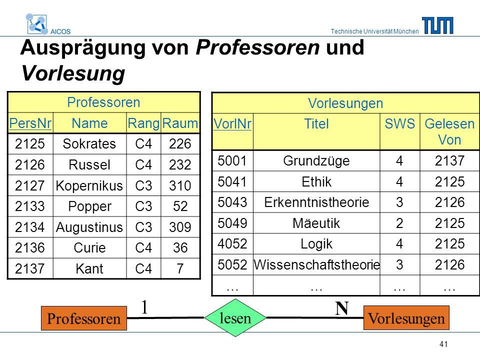 Technische Universität München 41 Ausprägung von Professoren und Vorlesung Professoren PersNrNameRangRaum 2125SokratesC4226 2126RusselC4232 2127KopernikusC3310 2133PopperC352 2134AugustinusC3309 2136CurieC436 2137KantC47 Vorlesungen VorlNrTitelSWSGelesen Von 5001Grundzüge42137 5041Ethik42125 5043Erkenntnistheorie32126 5049Mäeutik22125 4052Logik42125 5052Wissenschaftstheorie32126 ………… Professoren Vorlesungen lesen 1 N