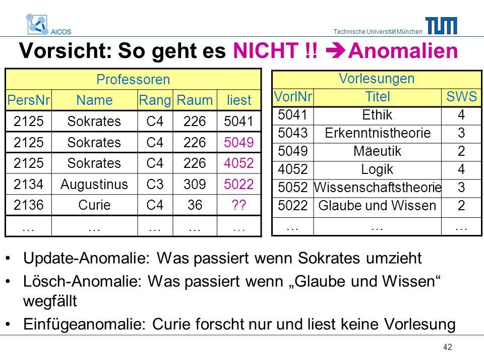 Technische Universität München 42 Vorsicht: So geht es NICHT !.