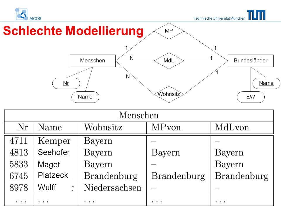 Technische Universität München 44 Schlechte Modellierung Seehofer Maget Platzeck Wulff