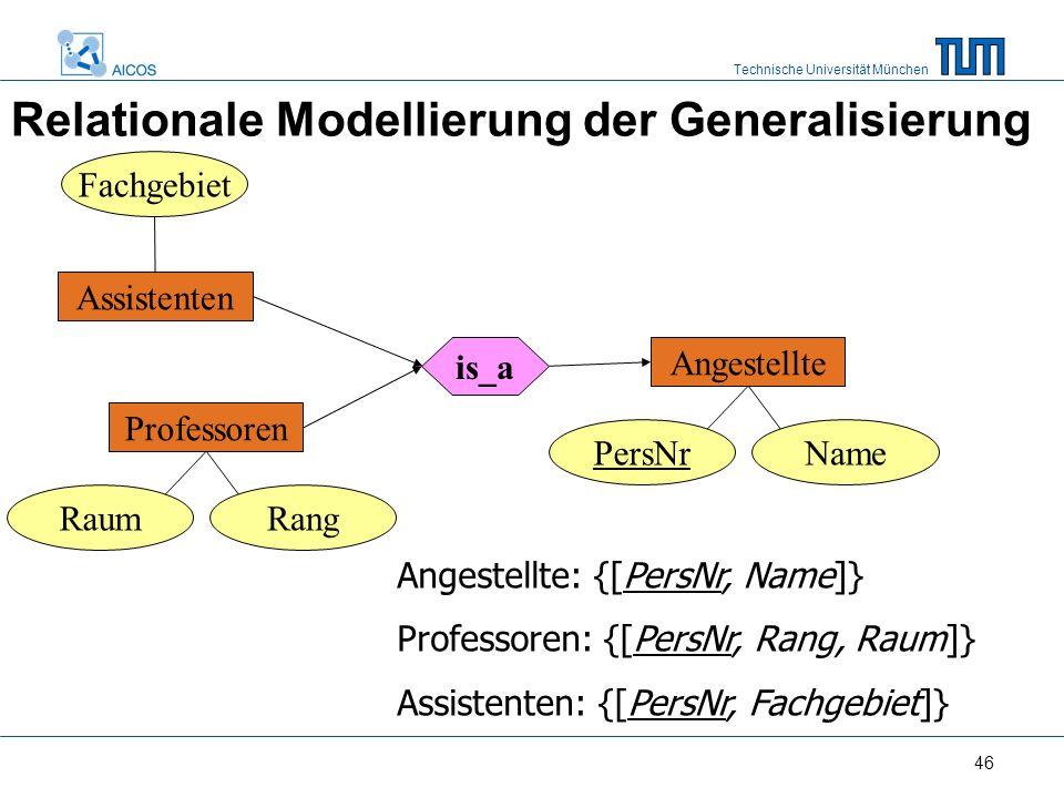 Technische Universität München 46 Relationale Modellierung der Generalisierung Fachgebiet Assistenten Professoren RaumRang is_a Angestellte PersNrName Angestellte: {[PersNr, Name]} Professoren: {[PersNr, Rang, Raum]} Assistenten: {[PersNr, Fachgebiet]}