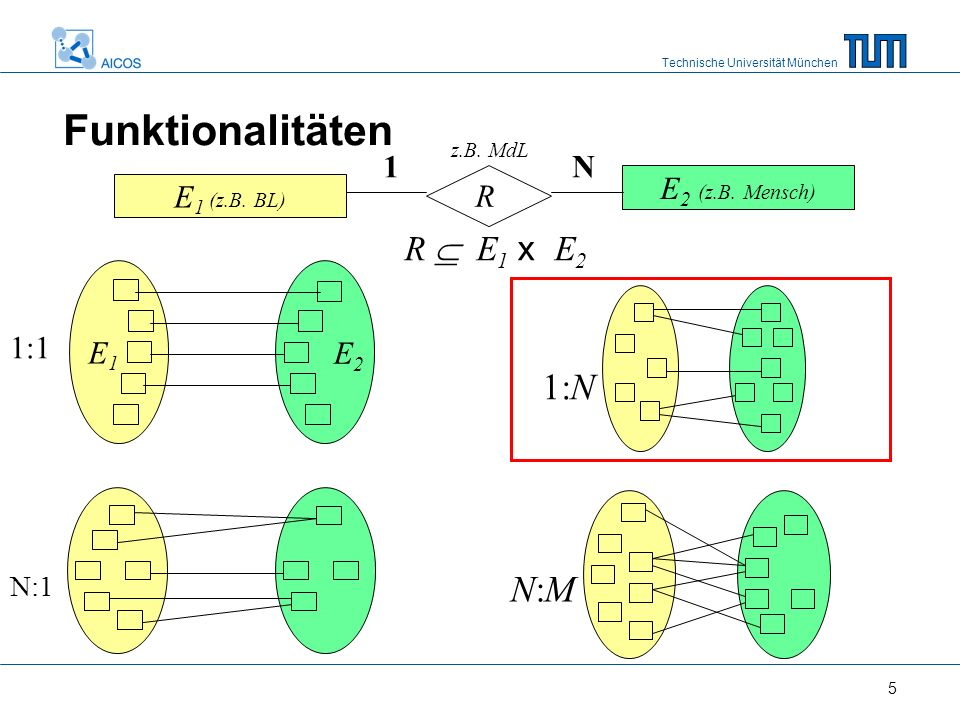 Technische Universität München 5 E 1 (z.B. BL) E 2 (z.B.