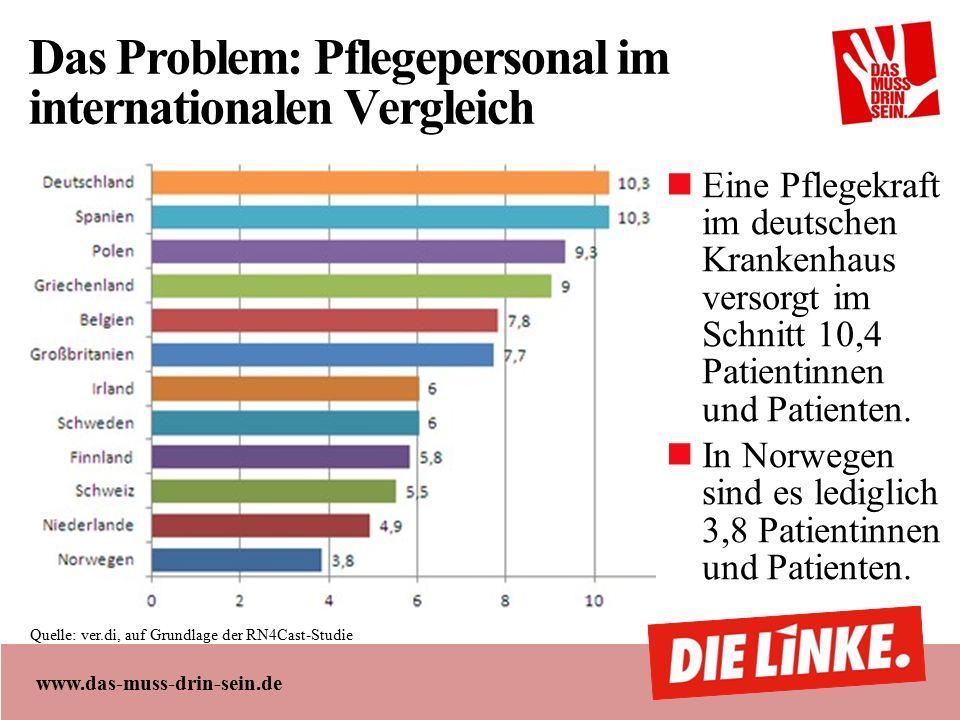 www.das-muss-drin-sein.de Das Problem: Pflegepersonal im internationalen Vergleich Eine Pflegekraft im deutschen Krankenhaus versorgt im Schnitt 10,4 Patientinnen und Patienten.