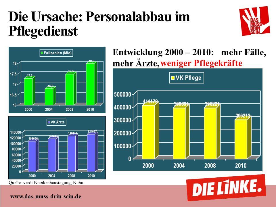 www.das-muss-drin-sein.de Die Ursache: Personalabbau im Pflegedienst Quelle: verdi Krankenhaustagung, Kuhn weniger Pflegekräfte mehr Ärzte, mehr Fälle,Entwicklung 2000 – 2010: